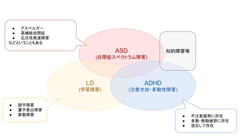 発達障害 プログラミング