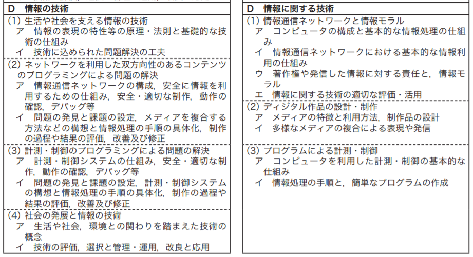 プログラミング 中学校(1)