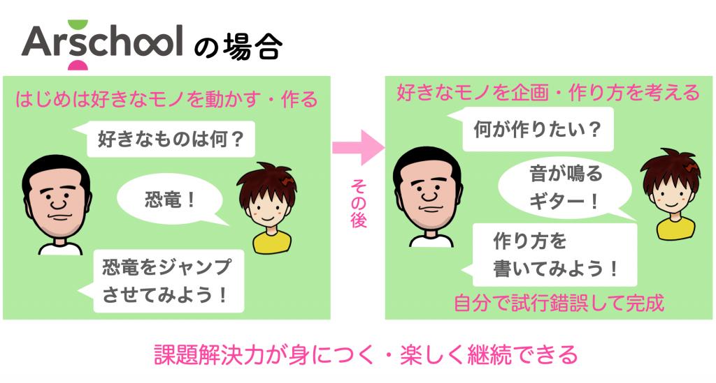 アルスクールの特徴(2)