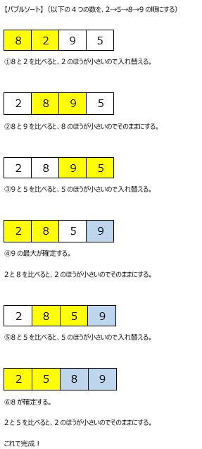 アルゴリズム1