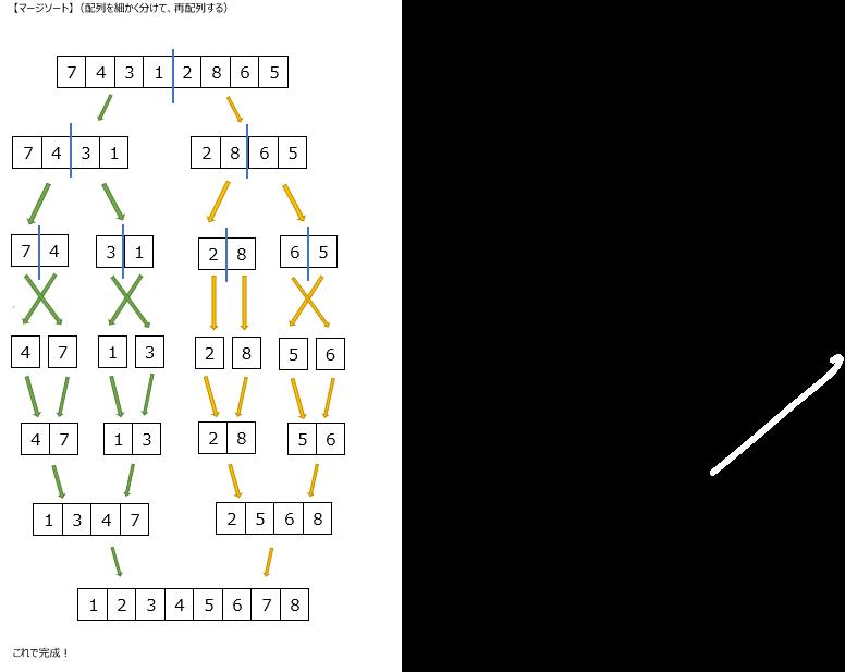 アルゴリズム2