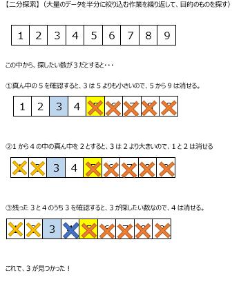 アルゴリズム4