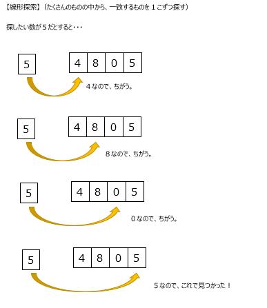 アルゴリズム5
