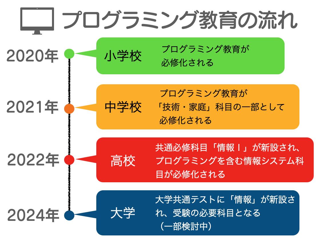 プログラミング 中学受験(3)